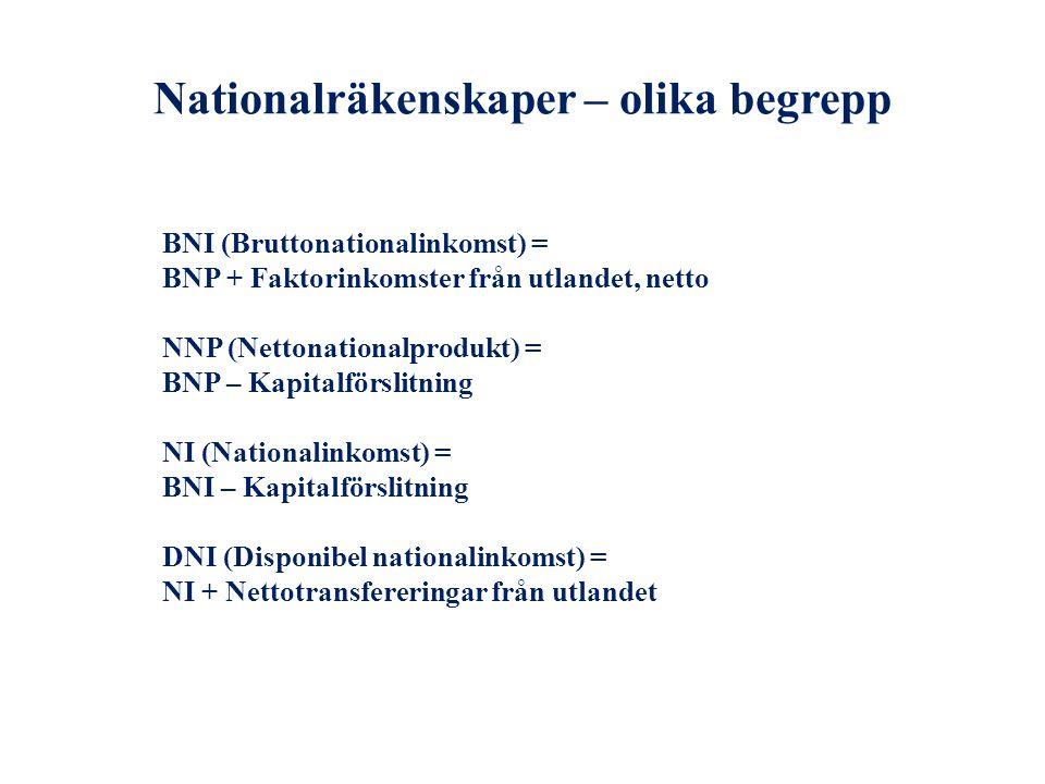 Nationalräkenskaper – olika begrepp BNI (Bruttonationalinkomst) = BNP + Faktorinkomster från utlandet, netto NNP (Nettonationalprodukt) = BNP – Kapita