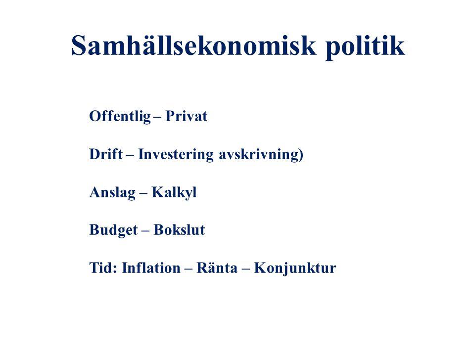 Samhällsekonomisk politik Offentlig – Privat Drift – Investering avskrivning) Anslag – Kalkyl Budget – Bokslut Tid: Inflation – Ränta – Konjunktur