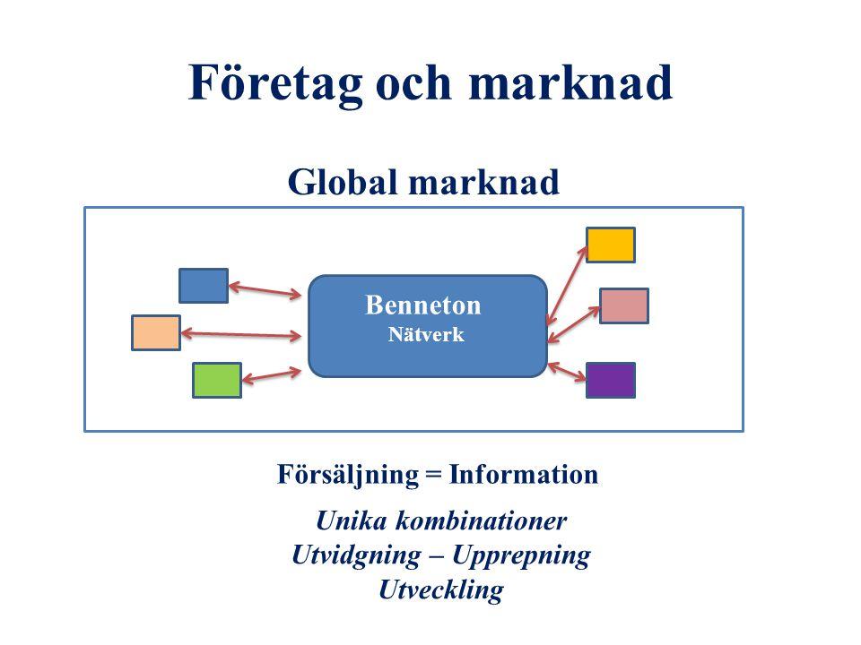 Företag och marknad Benneton Nätverk Global marknad Försäljning = Information Unika kombinationer Utvidgning – Upprepning Utveckling