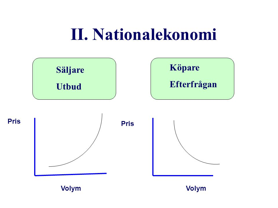 II. Nationalekonomi Säljare Utbud Köpare Efterfrågan Pris Volym