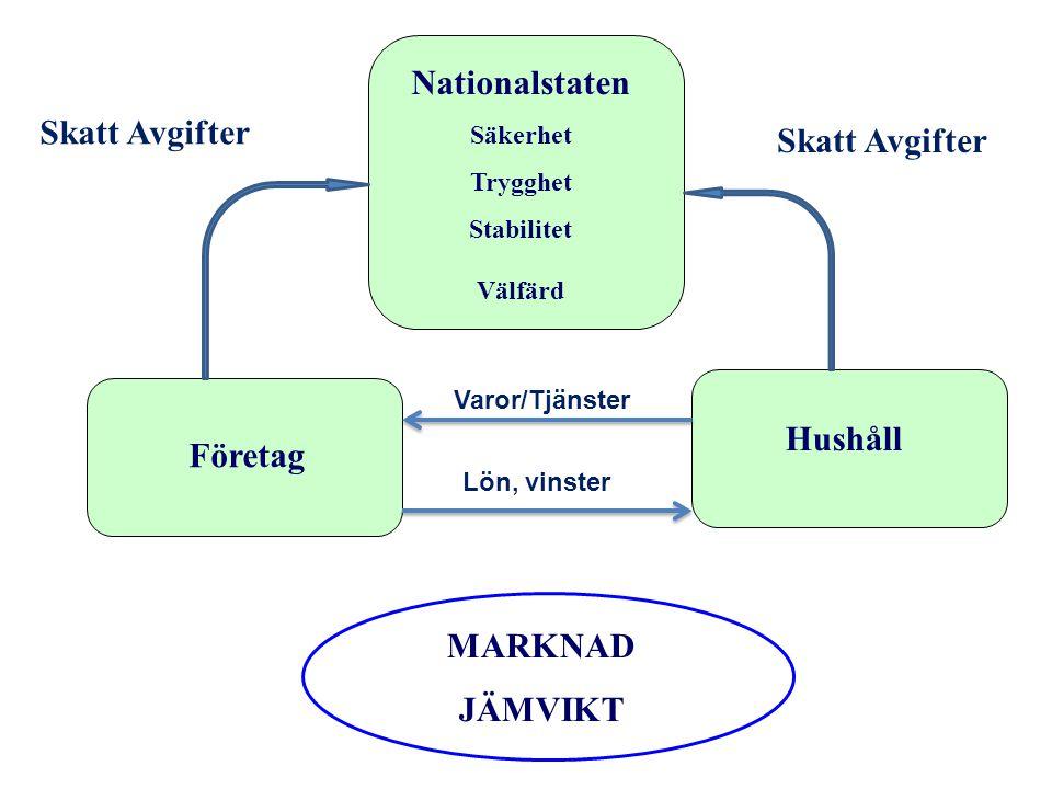 Företag Hushåll MARKNAD JÄMVIKT Nationalstaten Säkerhet Trygghet Stabilitet Välfärd Skatt Avgifter Varor/Tjänster Lön, vinster Skatt Avgifter