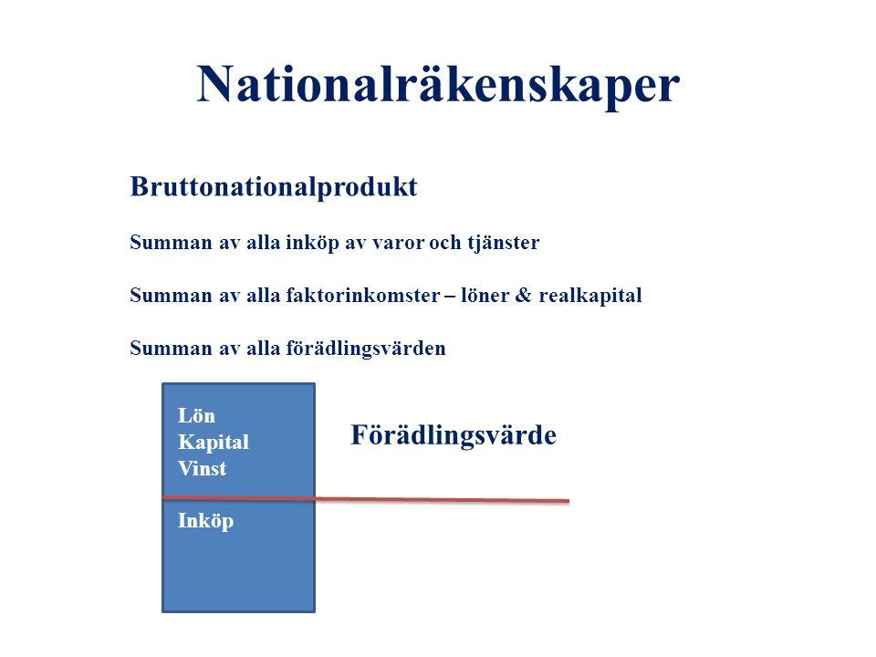 Nationalräkenskaper Bruttonationalprodukt Summan av alla inköp av varor och tjänster Summan av alla faktorinkomster – löner & realkapital Summan av al