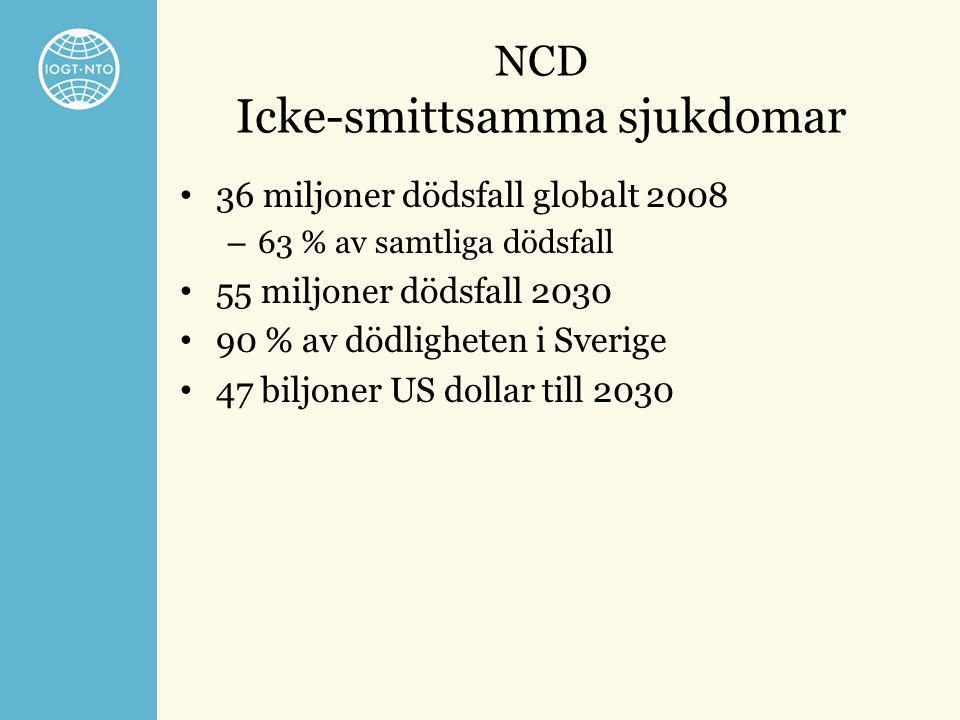 NCD Icke-smittsamma sjukdomar • 36 miljoner dödsfall globalt 2008 – 63 % av samtliga dödsfall • 55 miljoner dödsfall 2030 • 90 % av dödligheten i Sver