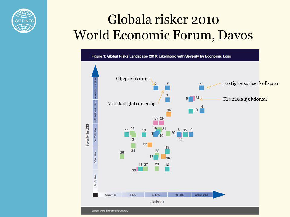 Globala risker 2010 World Economic Forum, Davos Kroniska sjukdomar Fastighetspriser kollapsar Oljeprisökning Minskad globalisering