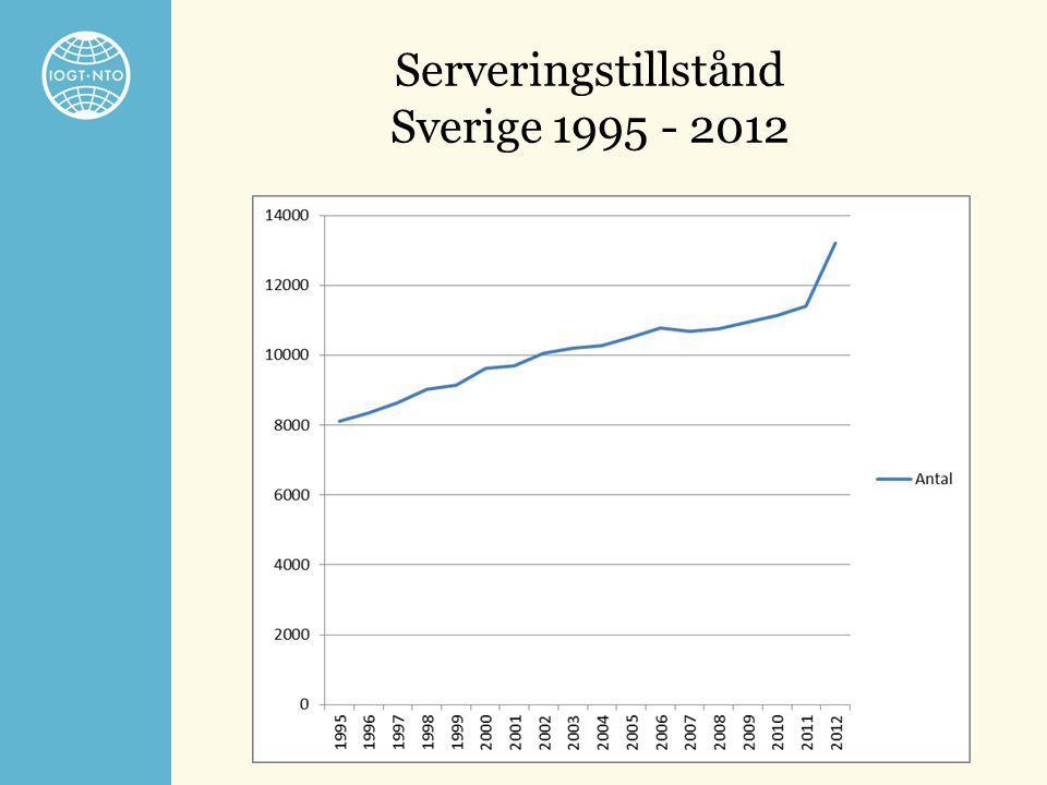 Serveringstillstånd Sverige 1995 - 2012