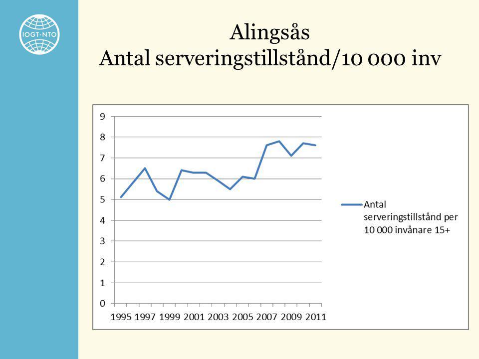 Alingsås Antal serveringstillstånd/10 000 inv
