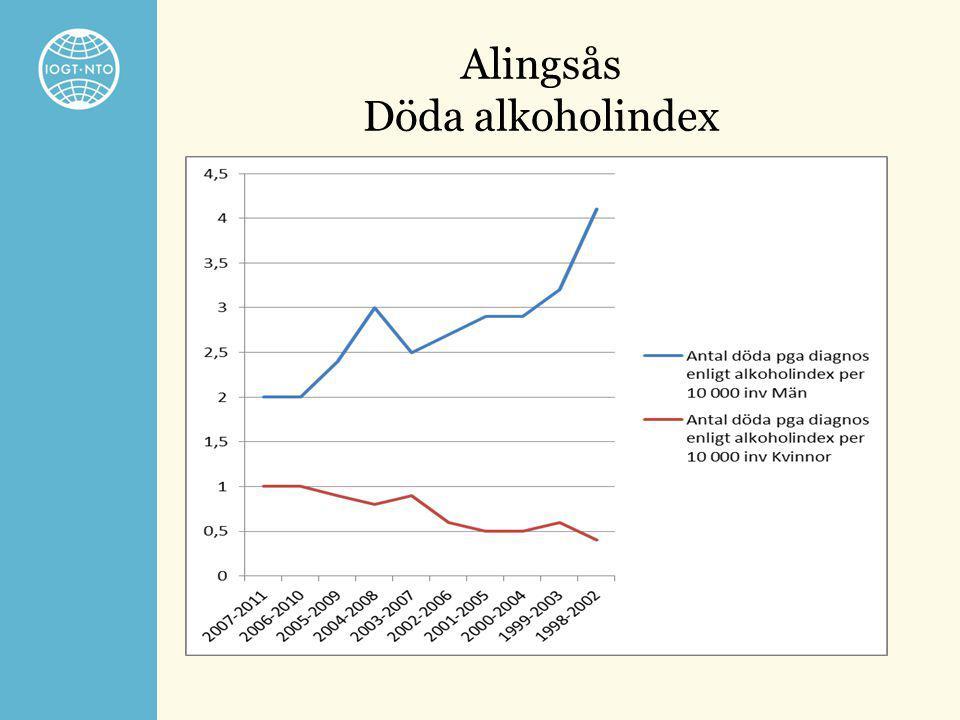 Alingsås Döda alkoholindex