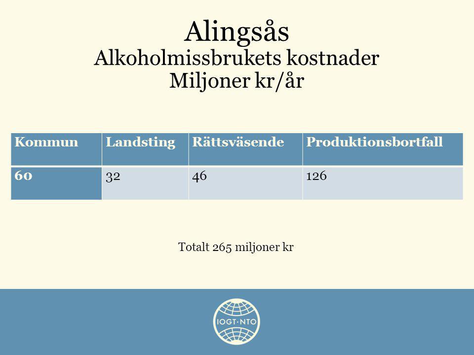 KommunLandstingRättsväsendeProduktionsbortfall 603246126 Alingsås Alkoholmissbrukets kostnader Miljoner kr/år Totalt 265 miljoner kr