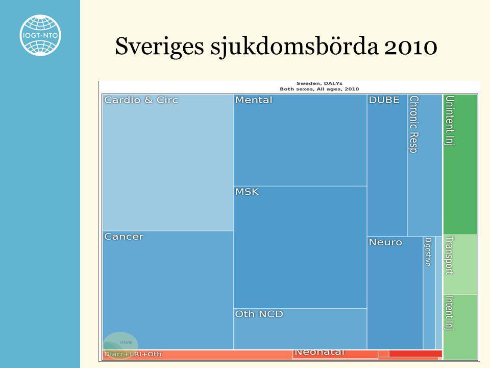 Sveriges sjukdomsbörda 2010