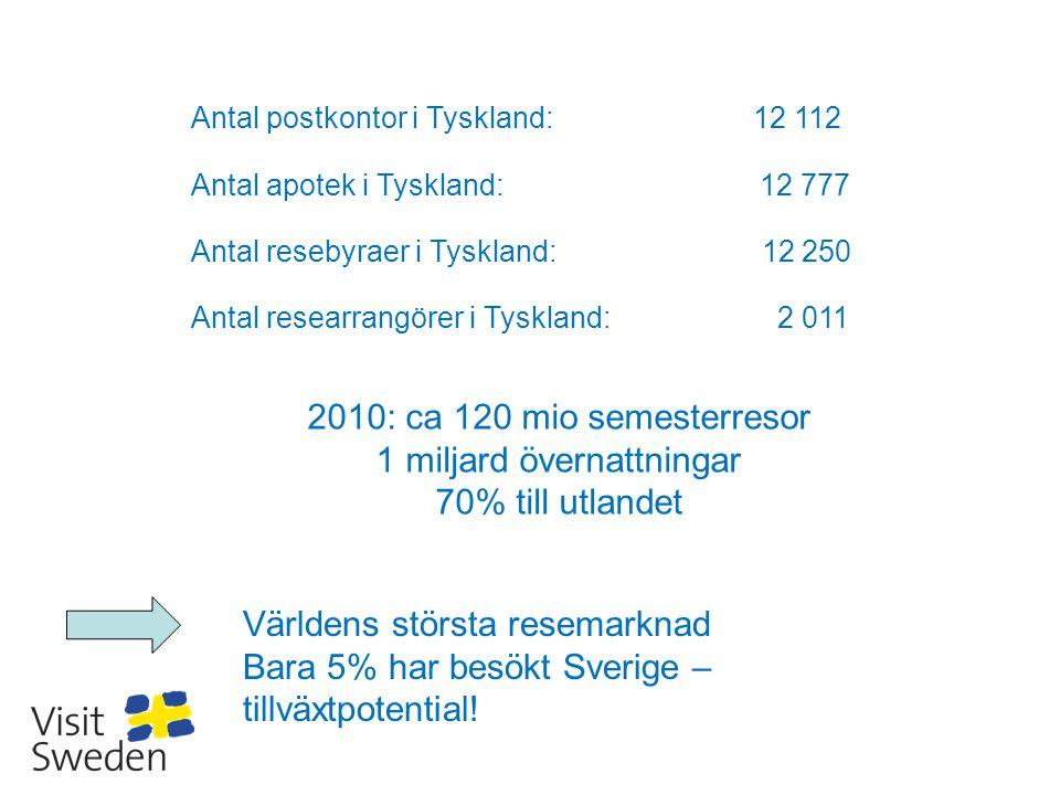 Tyskarnas val av transportmedel vid utlandsresor: Bil: 30% Flyg: 52% Tyskarnas val av logiform vid utlandsresor: Camping: 4% Stuga/app.