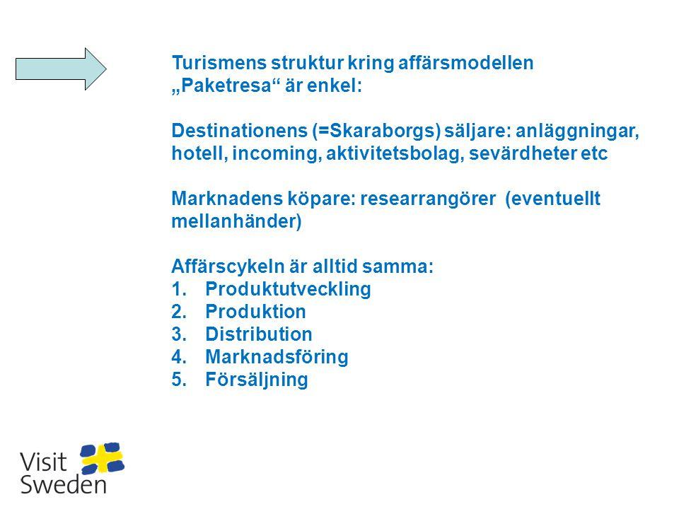 """Turismens struktur kring affärsmodellen """"Paketresa"""" är enkel: Destinationens (=Skaraborgs) säljare: anläggningar, hotell, incoming, aktivitetsbolag, s"""
