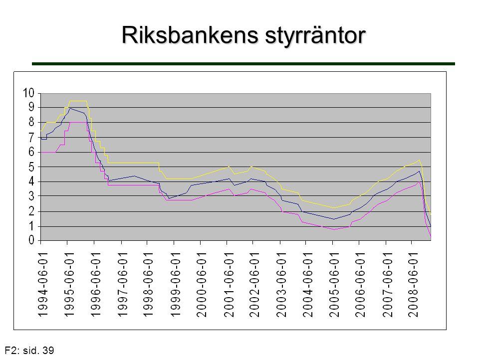 F2: sid. 39 Riksbankens styrräntor