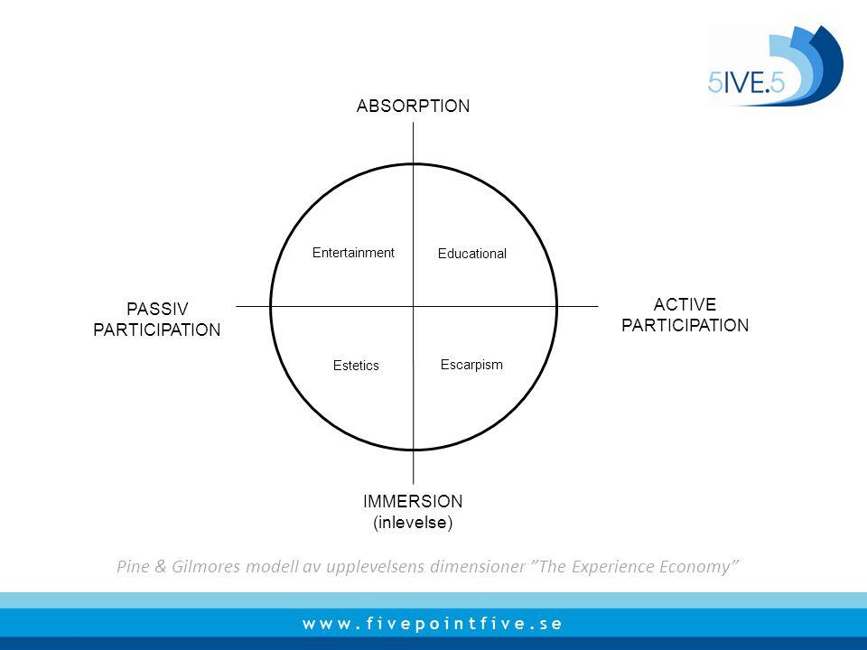 "w w w. f i v e p o i n t f i v e. s e Pine & Gilmores modell av upplevelsens dimensioner ""The Experience Economy"" PASSIV PARTICIPATION ACTIVE PARTICIP"
