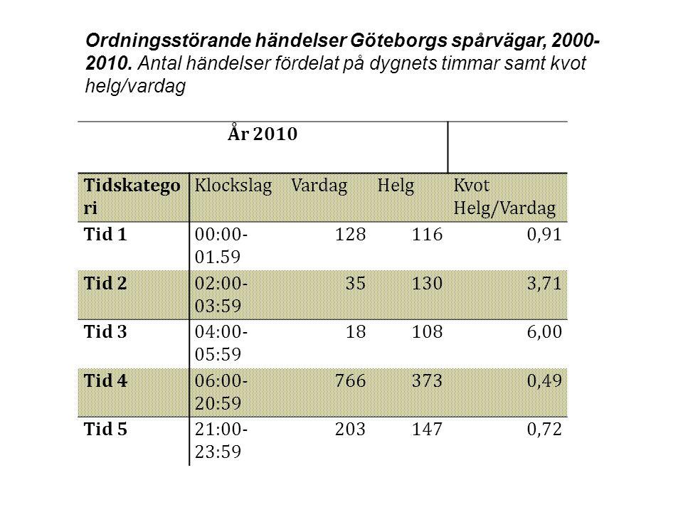 År 2010 Tidskatego ri KlockslagVardagHelgKvot Helg/Vardag Tid 100:00- 01.59 1281160,91 Tid 202:00- 03:59 351303,71 Tid 304:00- 05:59 181086,00 Tid 406
