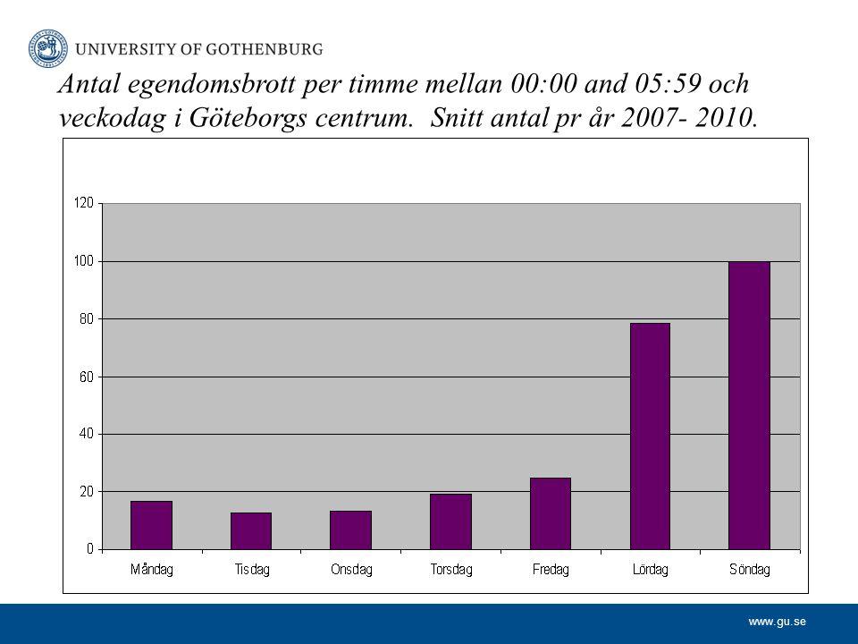 www.gu.se Antal egendomsbrott per timme mellan 00:00 and 05:59 och veckodag i Göteborgs centrum. Snitt antal pr år 2007- 2010.