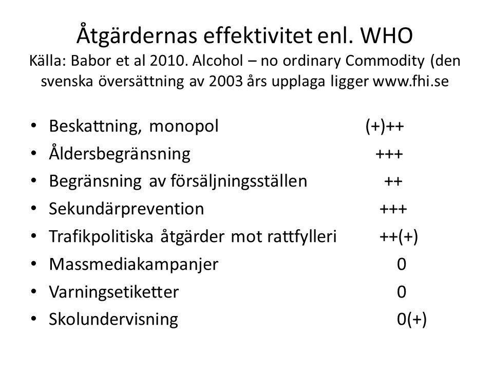 Åtgärdernas effektivitet enl. WHO Källa: Babor et al 2010. Alcohol – no ordinary Commodity (den svenska översättning av 2003 års upplaga ligger www.fh