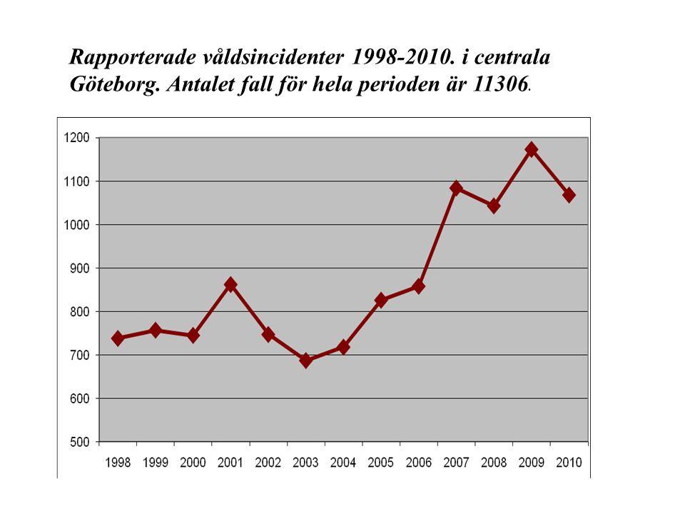 Rapporterade våldsincidenter 1998-2010. i centrala Göteborg. Antalet fall för hela perioden är 11306.