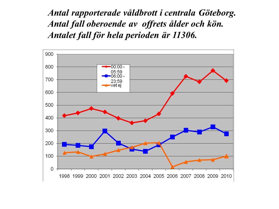 Antal rapporterade våldbrott i centrala Göteborg. Antal fall oberoende av offrets ålder och kön. Antalet fall för hela perioden är 11306.