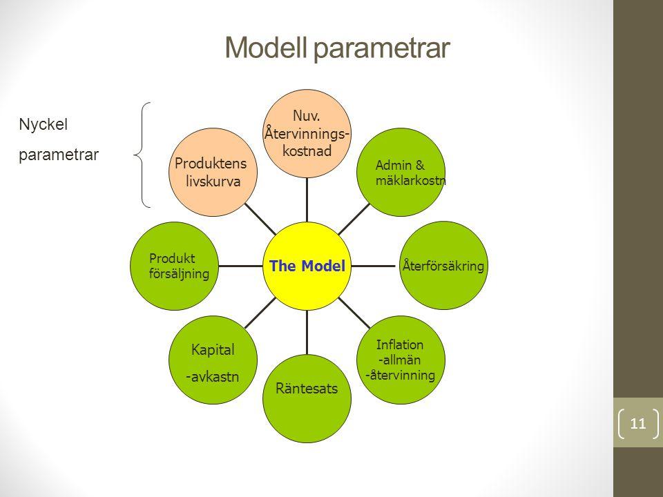 Modell parametrar 11 Produktens livskurva Produkt försäljning Inflation -allmän -återvinning Återförsäkring Admin & mäklarkostn Nuv. Återvinnings- kos