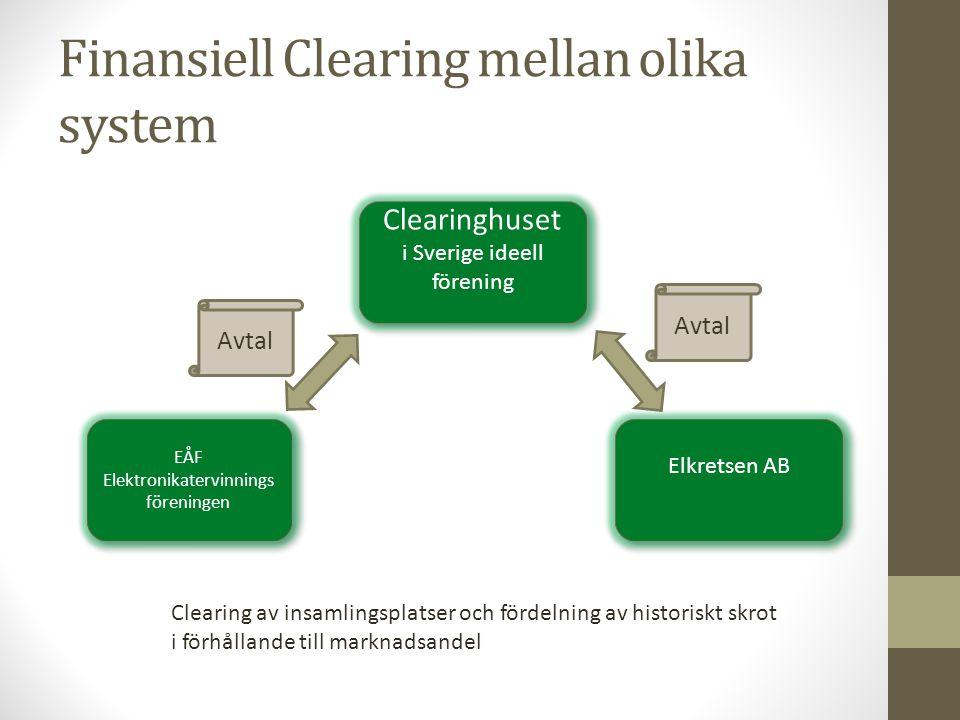 Finansiell Clearing mellan olika system EÅF Elektronikatervinnings föreningen Clearinghuset i Sverige ideell förening Clearinghuset i Sverige ideell f