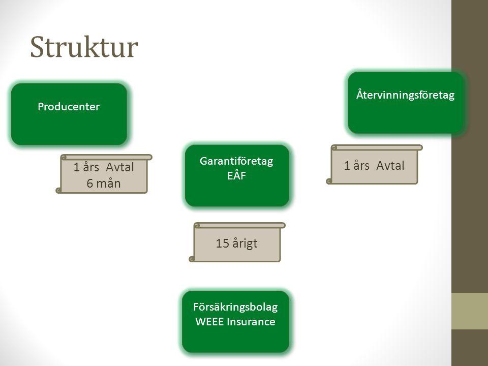 Struktur Garantiföretag EÅF Garantiföretag EÅF Försäkringsbolag WEEE Insurance Försäkringsbolag WEEE Insurance Producenter Återvinningsföretag 15 årig