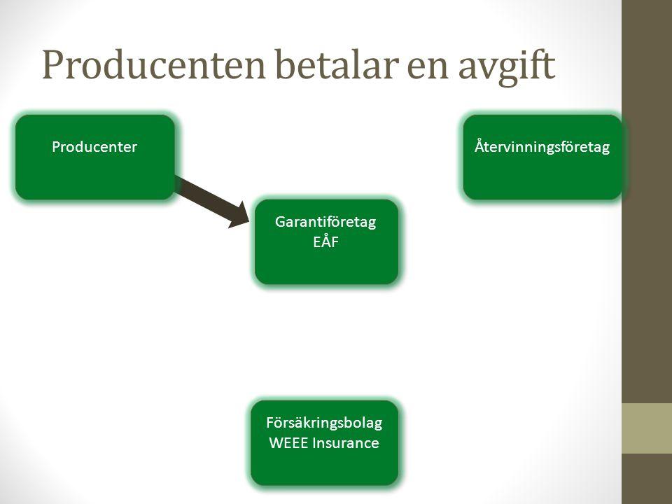 Producenten betalar en avgift Garantiföretag EÅF Garantiföretag EÅF Försäkringsbolag WEEE Insurance Försäkringsbolag WEEE Insurance Producenter Återvi