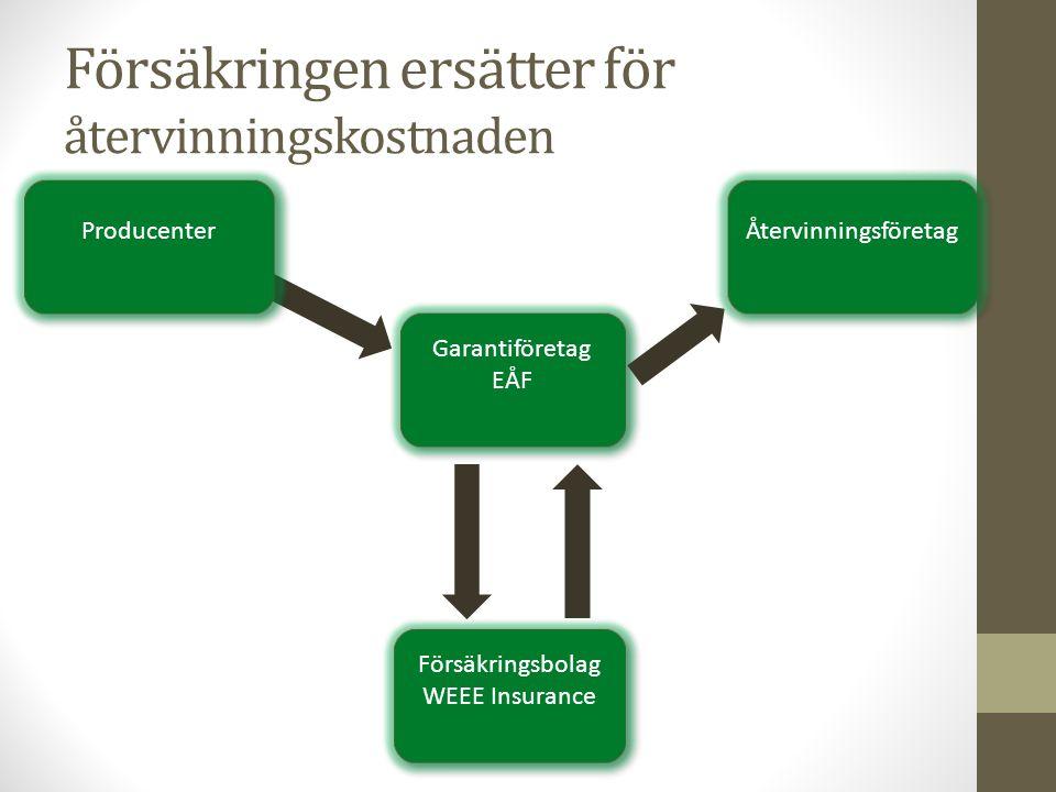 Försäkringen ersätter för återvinningskostnaden Garantiföretag EÅF Garantiföretag EÅF Försäkringsbolag WEEE Insurance Försäkringsbolag WEEE Insurance