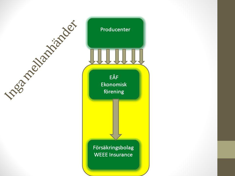 EÅF Ekonomisk förening EÅF Ekonomisk förening Försäkringsbolag WEEE Insurance Försäkringsbolag WEEE Insurance Producenter Inga mellanhänder