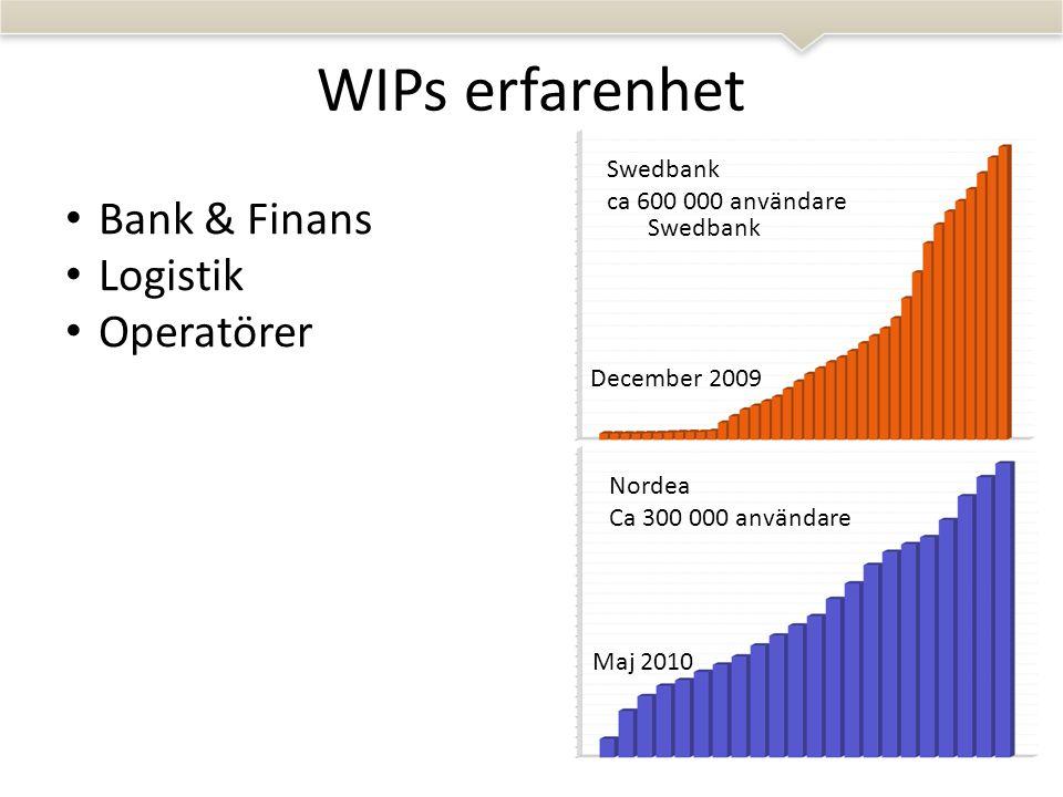 WIPs erfarenhet Swedbank Nordea • Bank & Finans • Logistik • Operatörer Swedbank ca 600 000 användare Nordea Ca 300 000 användare December 2009 Maj 2010