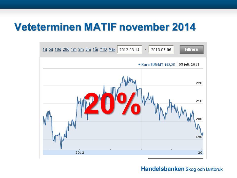 Veteterminen MATIF november 2014 20%