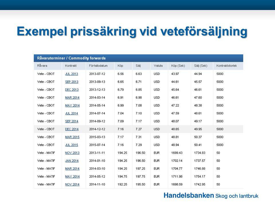 Exempel prissäkring vid veteförsäljning