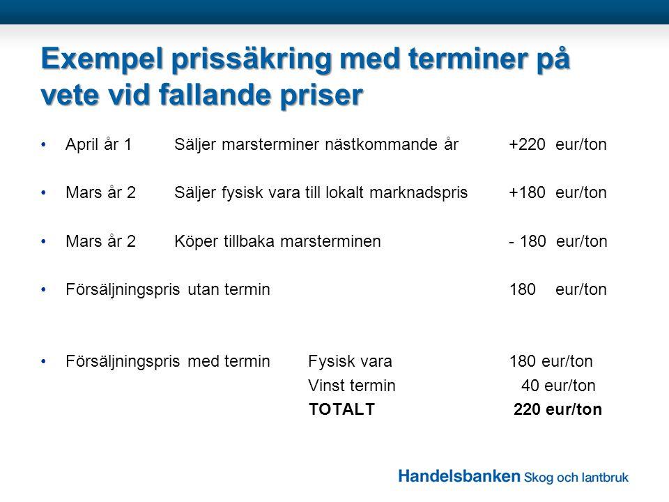 Exempel prissäkring med terminer på vete vid fallande priser •April år 1Säljer marsterminer nästkommande år+220 eur/ton •Mars år 2Säljer fysisk vara t