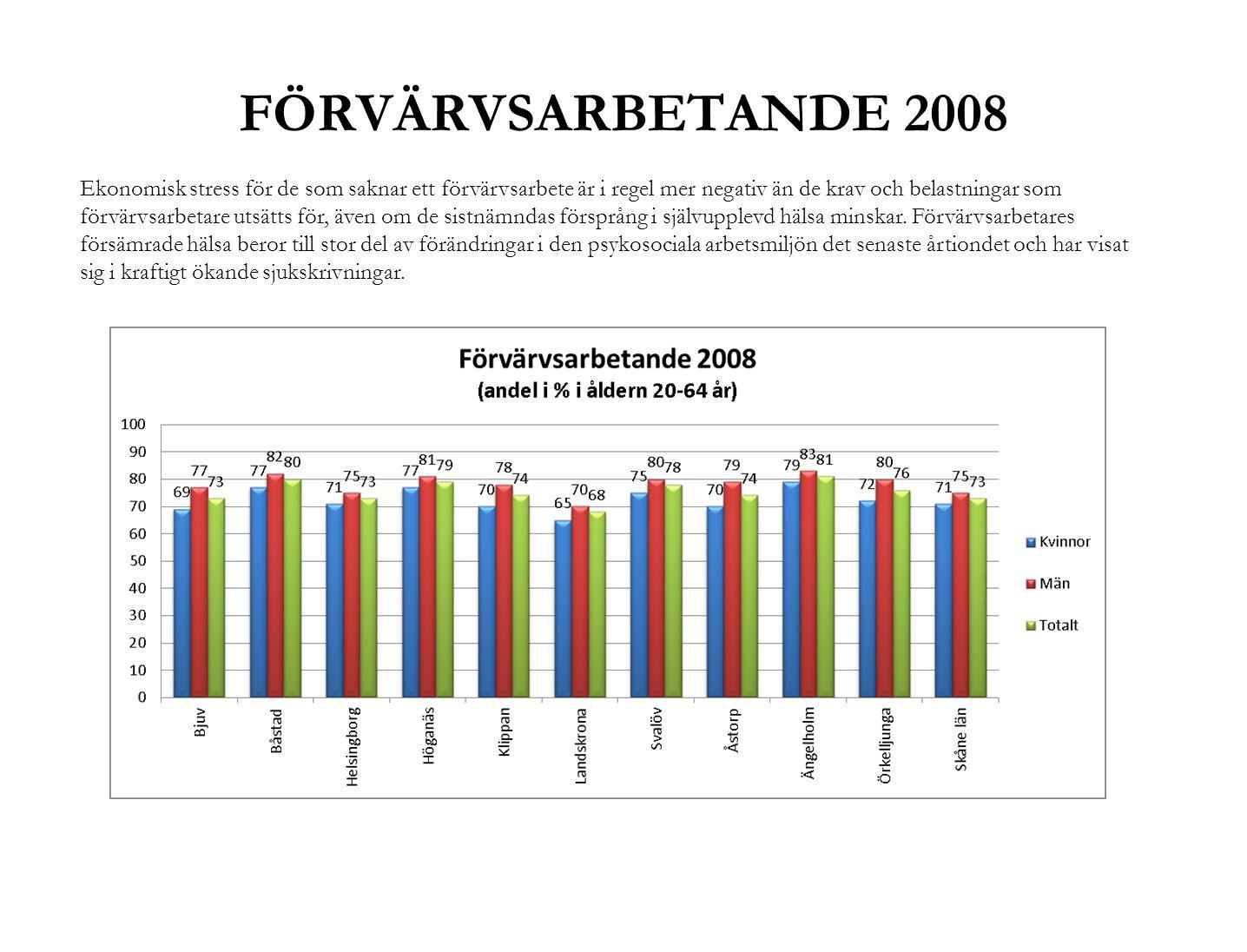 FÖRVÄRVSARBETANDE 2008 Ekonomisk stress för de som saknar ett förvärvsarbete är i regel mer negativ än de krav och belastningar som förvärvsarbetare u