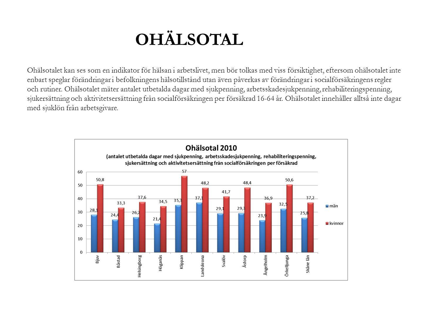 OHÄLSOTAL Ohälsotalet kan ses som en indikator för hälsan i arbetslivet, men bör tolkas med viss försiktighet, eftersom ohälsotalet inte enbart spegla