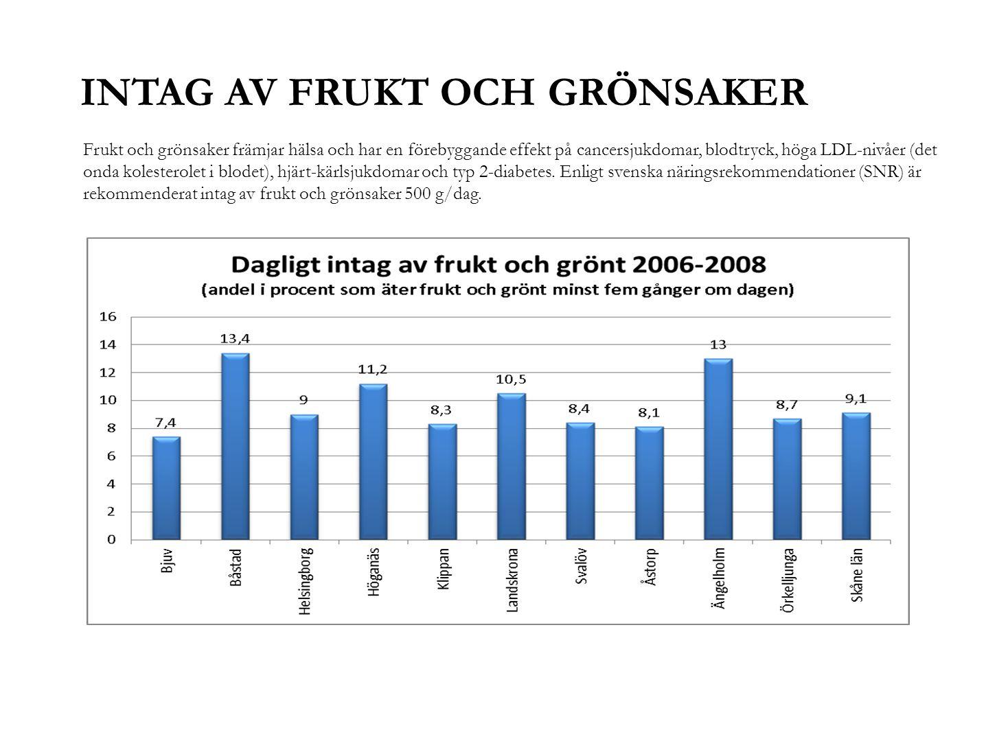 INTAG AV FRUKT OCH GRÖNSAKER Frukt och grönsaker främjar hälsa och har en förebyggande effekt på cancersjukdomar, blodtryck, höga LDL-nivåer (det onda