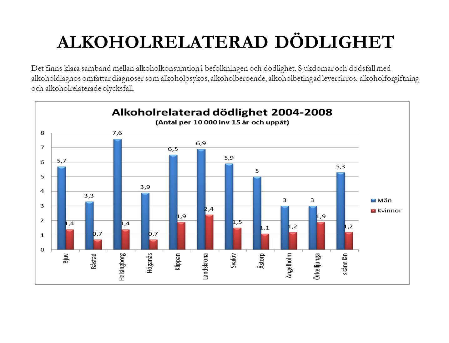 ALKOHOLRELATERAD DÖDLIGHET Det finns klara samband mellan alkoholkonsumtion i befolkningen och dödlighet. Sjukdomar och dödsfall med alkoholdiagnos om