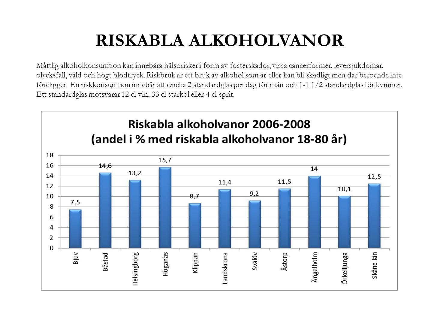 RISKABLA ALKOHOLVANOR Måttlig alkoholkonsumtion kan innebära hälsorisker i form av fosterskador, vissa cancerformer, leversjukdomar, olycksfall, våld