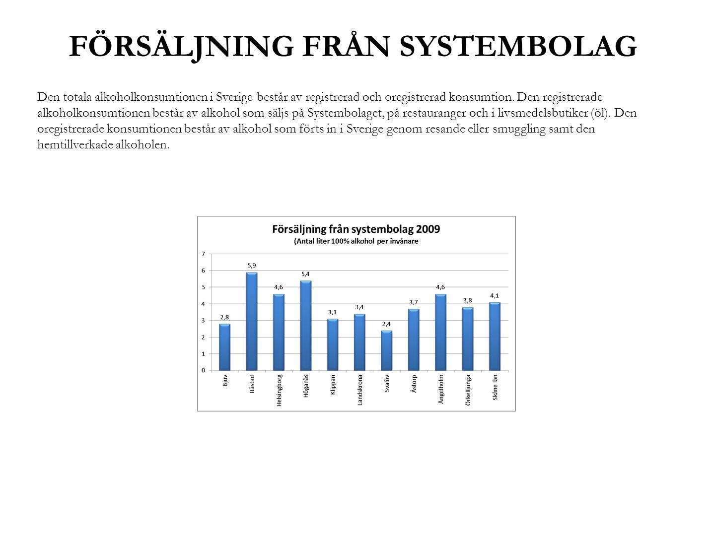 FÖRSÄLJNING FRÅN SYSTEMBOLAG Den totala alkoholkonsumtionen i Sverige består av registrerad och oregistrerad konsumtion. Den registrerade alkoholkonsu