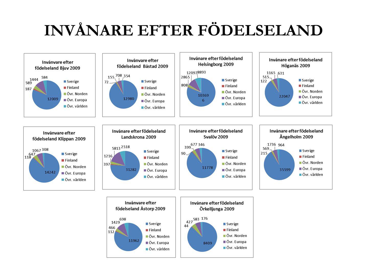INVÅNARE EFTER FÖDELSELAND