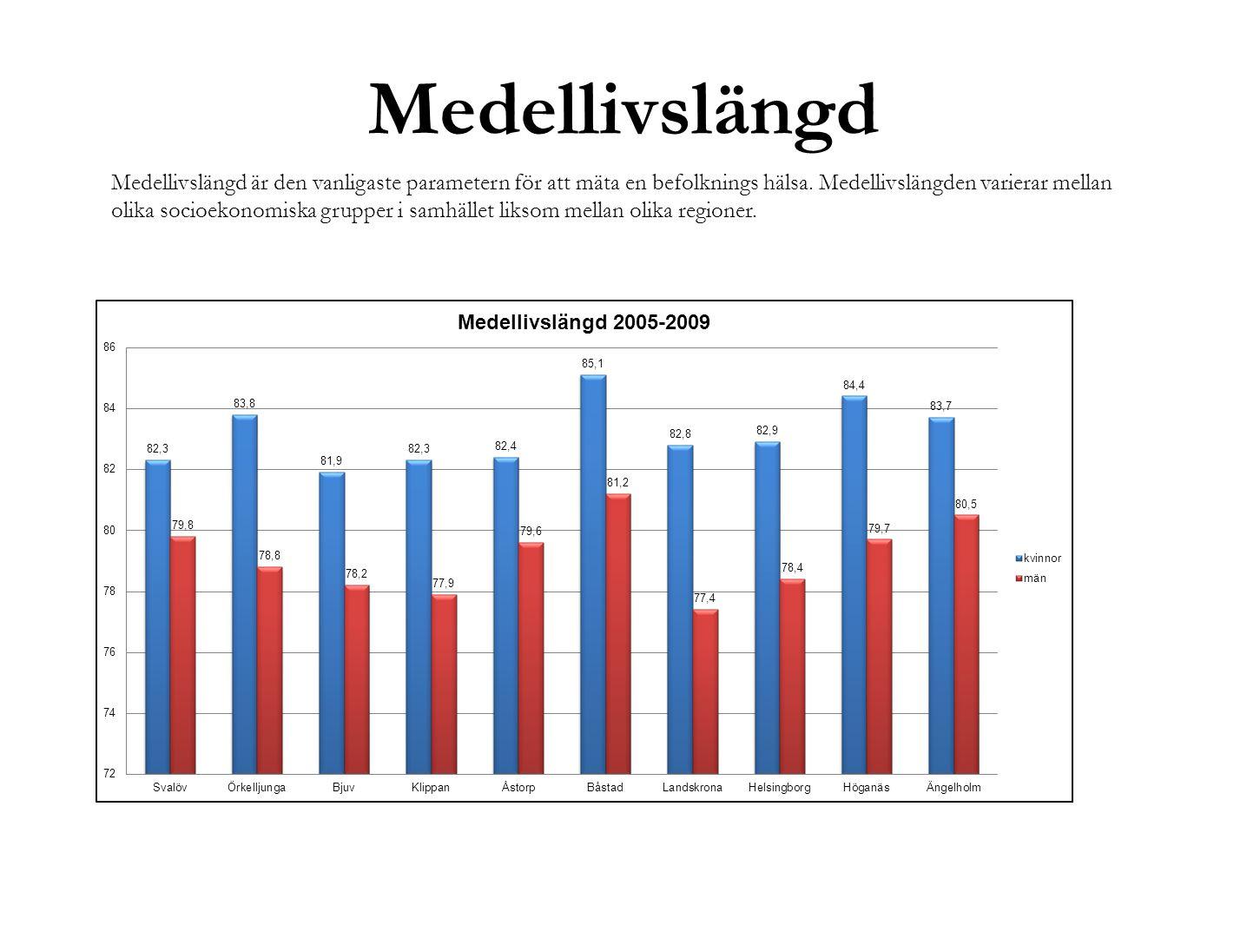 Medellivslängd Medellivslängd är den vanligaste parametern för att mäta en befolknings hälsa. Medellivslängden varierar mellan olika socioekonomiska g