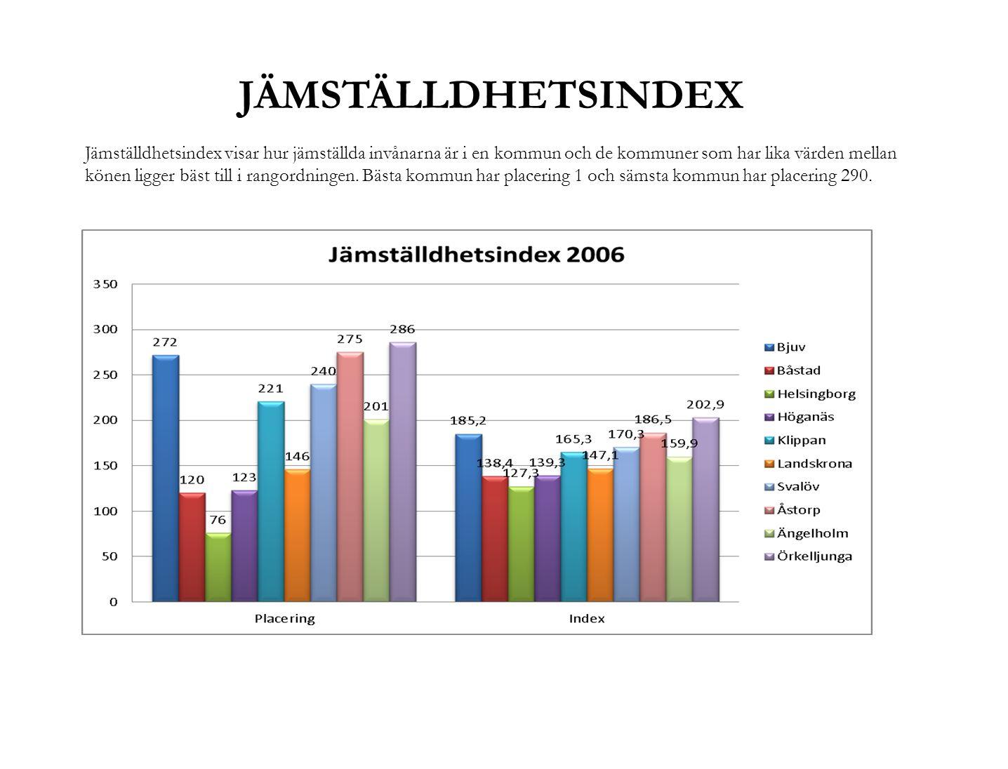 JÄMSTÄLLDHETSINDEX Jämställdhetsindex visar hur jämställda invånarna är i en kommun och de kommuner som har lika värden mellan könen ligger bäst till