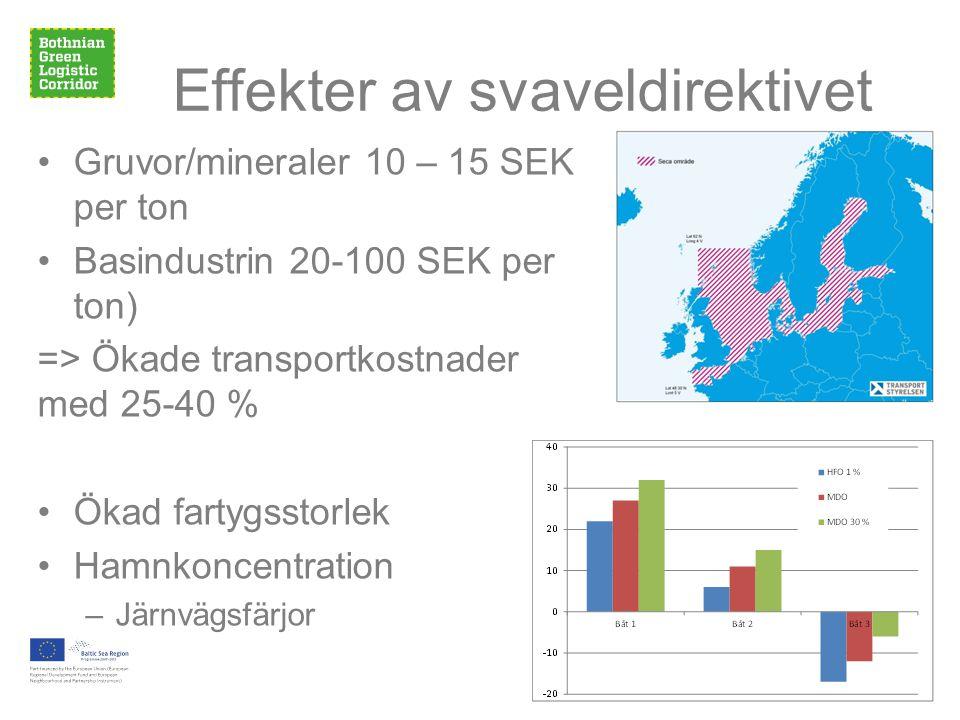 Effekter av svaveldirektivet •Gruvor/mineraler 10 – 15 SEK per ton •Basindustrin 20-100 SEK per ton) => Ökade transportkostnader med 25-40 % •Ökad fartygsstorlek •Hamnkoncentration –Järnvägsfärjor