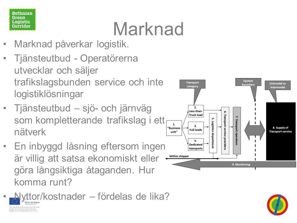 Marknad •Marknad påverkar logistik.
