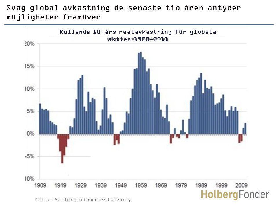 Källa: Verdipapirfondenes Forening Svag global avkastning de senaste tio åren antyder möjligheter framöver årlig genomsnittsavkastning Rullande 10-års realavkastning för globala aktier 1900-2011
