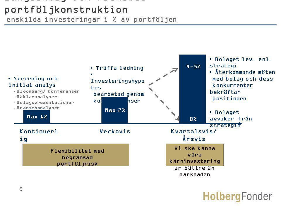 Långsiktig och flexibel portföljkonstruktion enskilda investeringar i % av portföljen Kontinuerl ig VeckovisKvartalsvis/ Årsvis • Screening och initial analys -Bloomberg/ konferenser -Mäklaranalyser -Bolagspresentationer -Branschanalyser • Träffa ledning • Investeringshypo tes bearbetad genom korsreferenser • Bolaget lev.