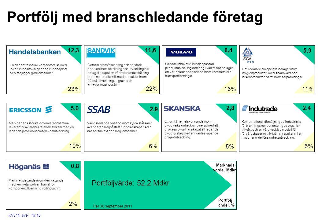 KV311_sve Nr 10 Portfölj med branschledande företag Genom nischfokusering och en stark position inom forskning och utveckling har bolaget skapat en vä