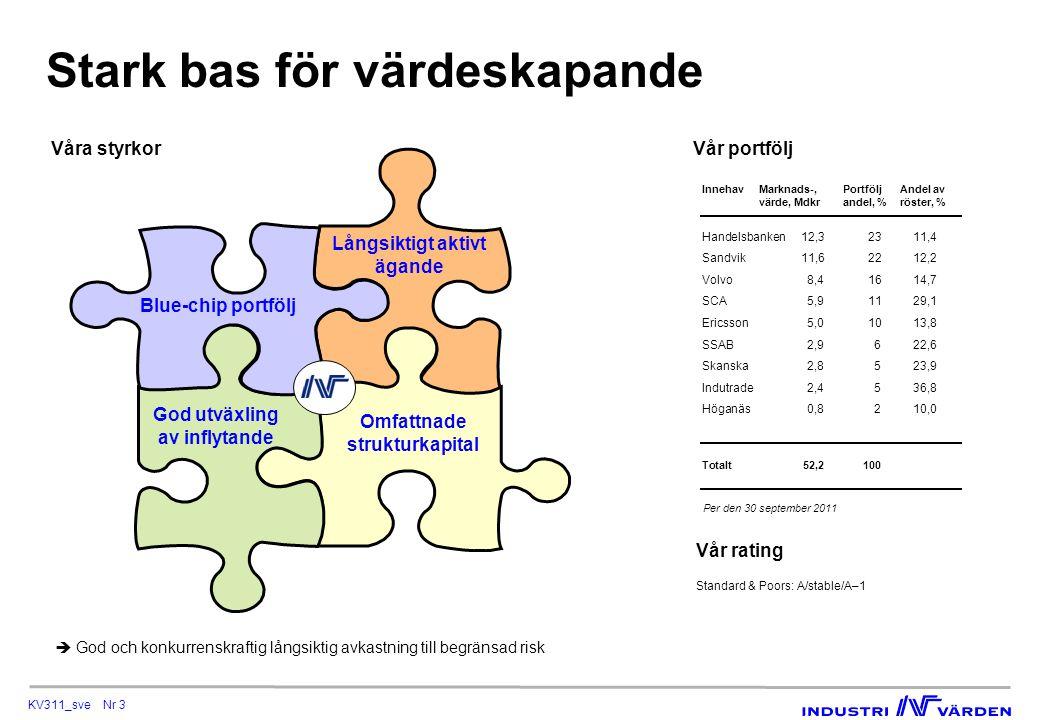KV311_sve Nr 3 Stark bas för värdeskapande Våra styrkor Vår portfölj InnehavMarknads-,PortföljAndel av värde, Mdkrandel, %röster, % Handelsbanken12,32