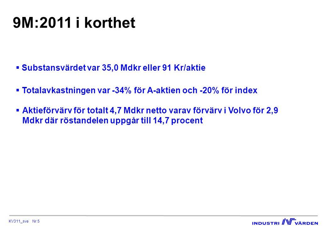 KV311_sve Nr 5 9M:2011 i korthet  Substansvärdet var 35,0 Mdkr eller 91 Kr/aktie  Totalavkastningen var -34% för A-aktien och -20% för index  Aktieförvärv för totalt 4,7 Mdkr netto varav förvärv i Volvo för 2,9 Mdkr där röstandelen uppgår till 14,7 procent