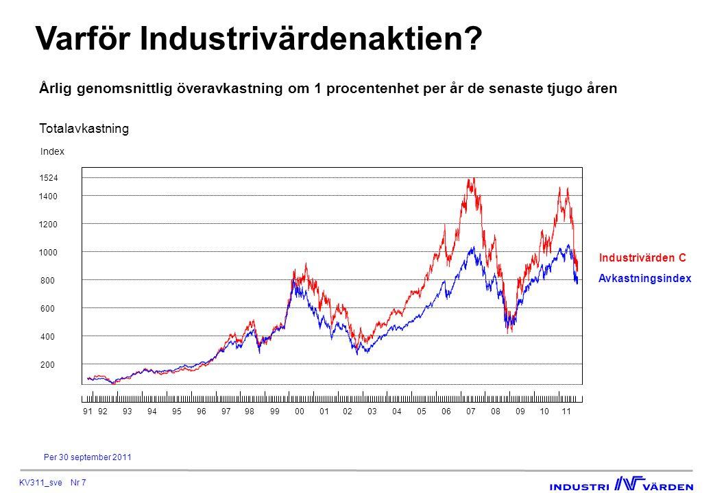 KV311_sve Nr 7 Varför Industrivärdenaktien? Årlig genomsnittlig överavkastning om 1 procentenhet per år de senaste tjugo åren Per 30 september 2011 In