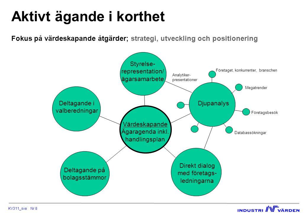 KV311_sve Nr 8 Aktivt ägande i korthet Fokus på värdeskapande åtgärder; strategi, utveckling och positionering Värdeskapande Ägaragenda inkl. handling